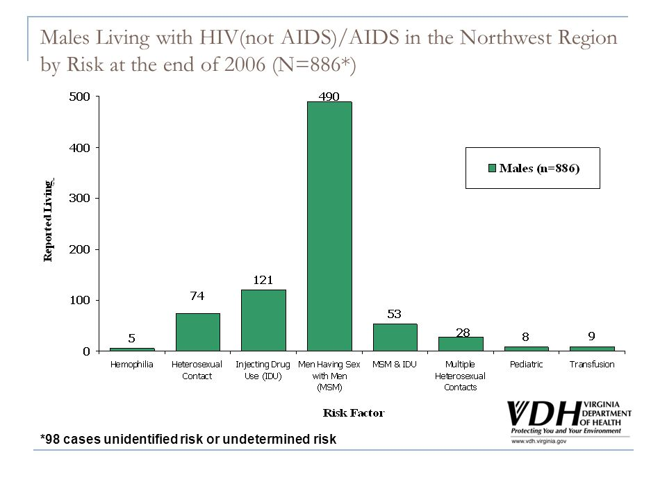 Males Living with HIV(not AIDS)/AIDS in the Northwest Region by Risk at the end of 2006 (N=886*) *98 cases unidentified risk or undetermined risk