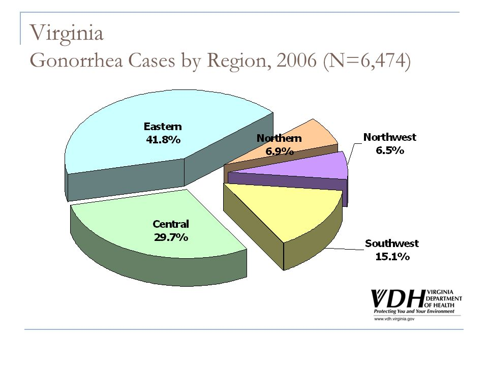 Virginia Gonorrhea Cases by Region, 2006 (N=6,474)