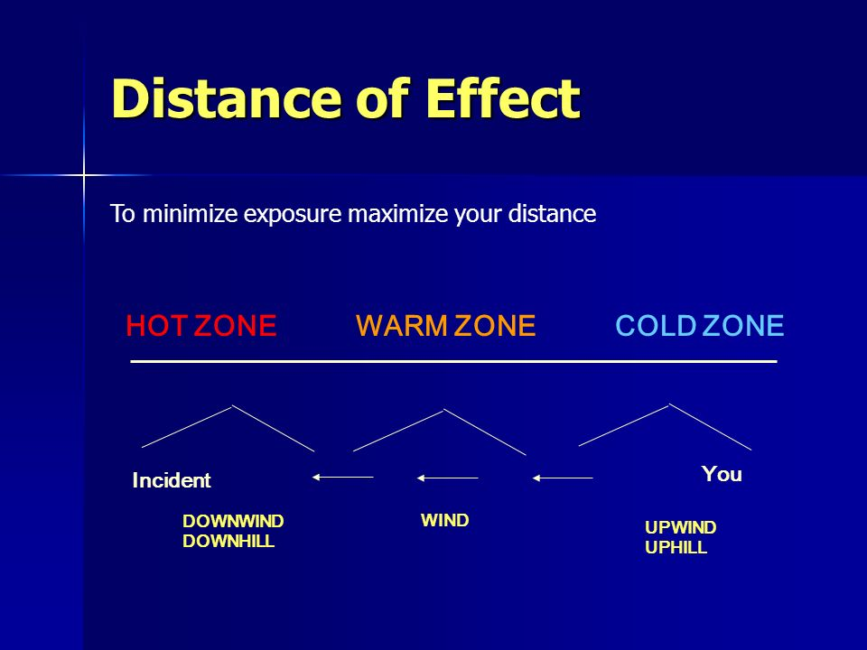 Distance of Effect HOT ZONE WARM ZONE COLD ZONE Incident You DOWNWIND DOWNHILL WIND UPWIND UPHILL To minimize exposure maximize your distance
