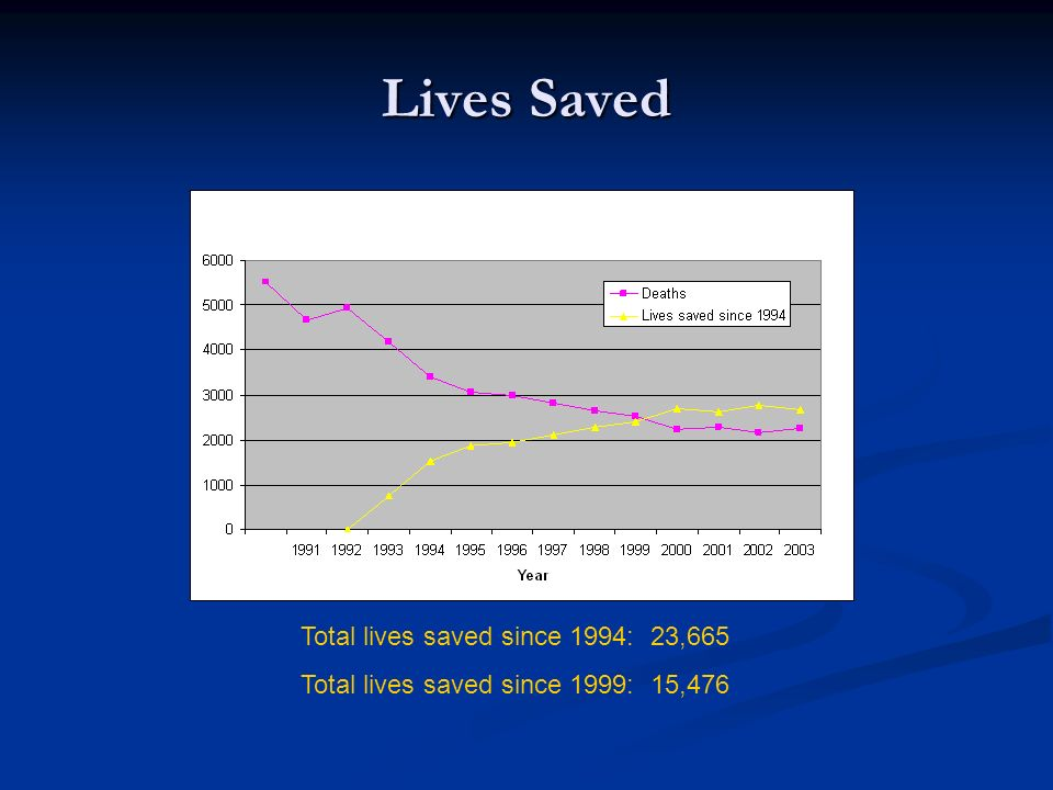 Lives Saved Total lives saved since 1994: 23,665 Total lives saved since 1999: 15,476