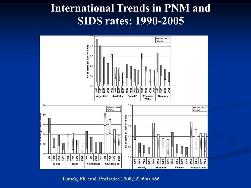 Copyright ©2008 American Academy of Pediatrics Hauck, FR et al. Pediatrics 2008;122:660-666 International Trends in PNM and SIDS rates: 1990-2005