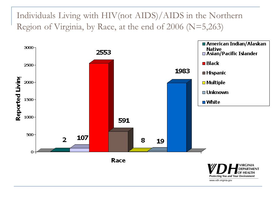 Individuals Living with HIV(not AIDS)/AIDS in the Northern Region of Virginia, by Race, at the end of 2006 (N=5,263)