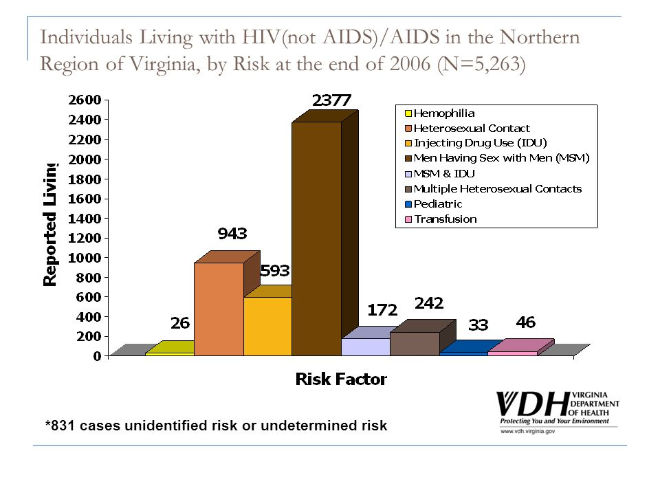 Individuals Living with HIV(not AIDS)/AIDS in the Northern Region of Virginia, by Risk at the end of 2006 (N=5,263) *831 cases unidentified risk or undetermined risk