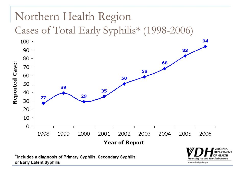 Northern Health Region Cases of Total Early Syphilis* (1998-2006) * Includes a diagnosis of Primary Syphilis, Secondary Syphilis or Early Latent Syphi
