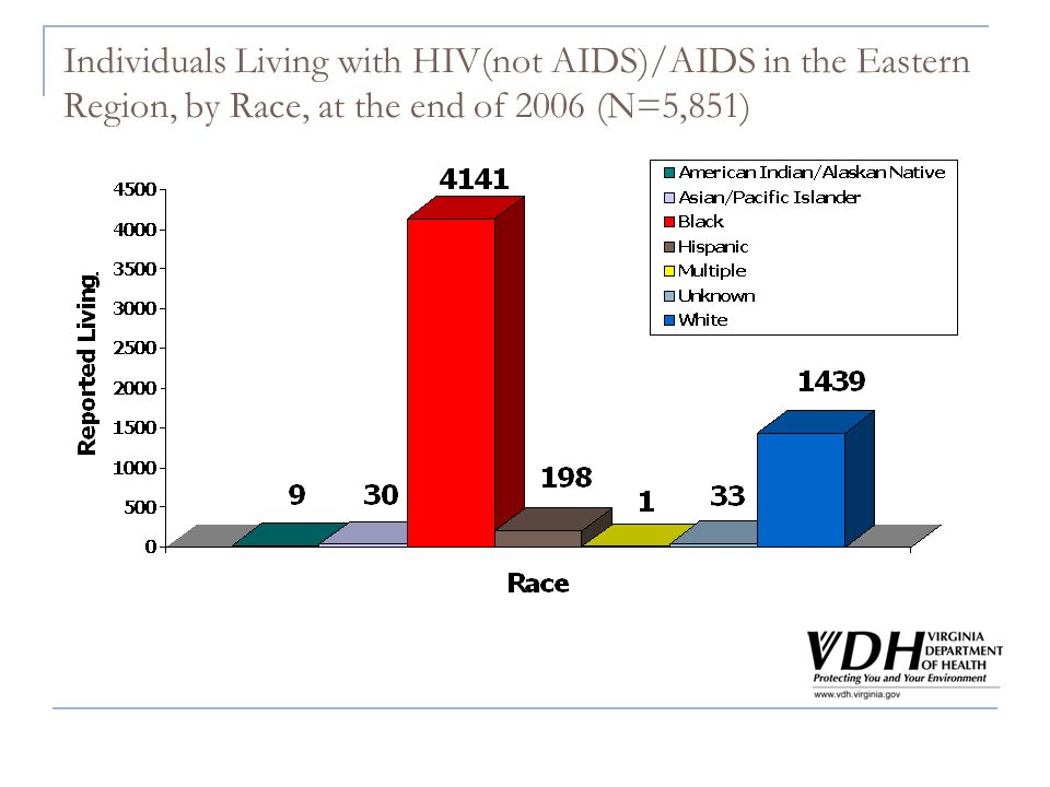Individuals Living with HIV(not AIDS)/AIDS in the Eastern Region, by Race, at the end of 2006 (N=5,851)