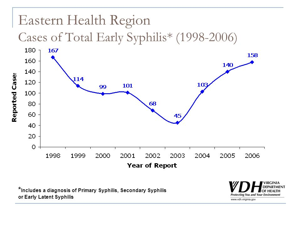 Eastern Health Region Cases of Total Early Syphilis* (1998-2006) * Includes a diagnosis of Primary Syphilis, Secondary Syphilis or Early Latent Syphilis