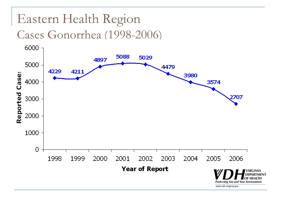 Eastern Health Region Cases Gonorrhea (1998-2006)