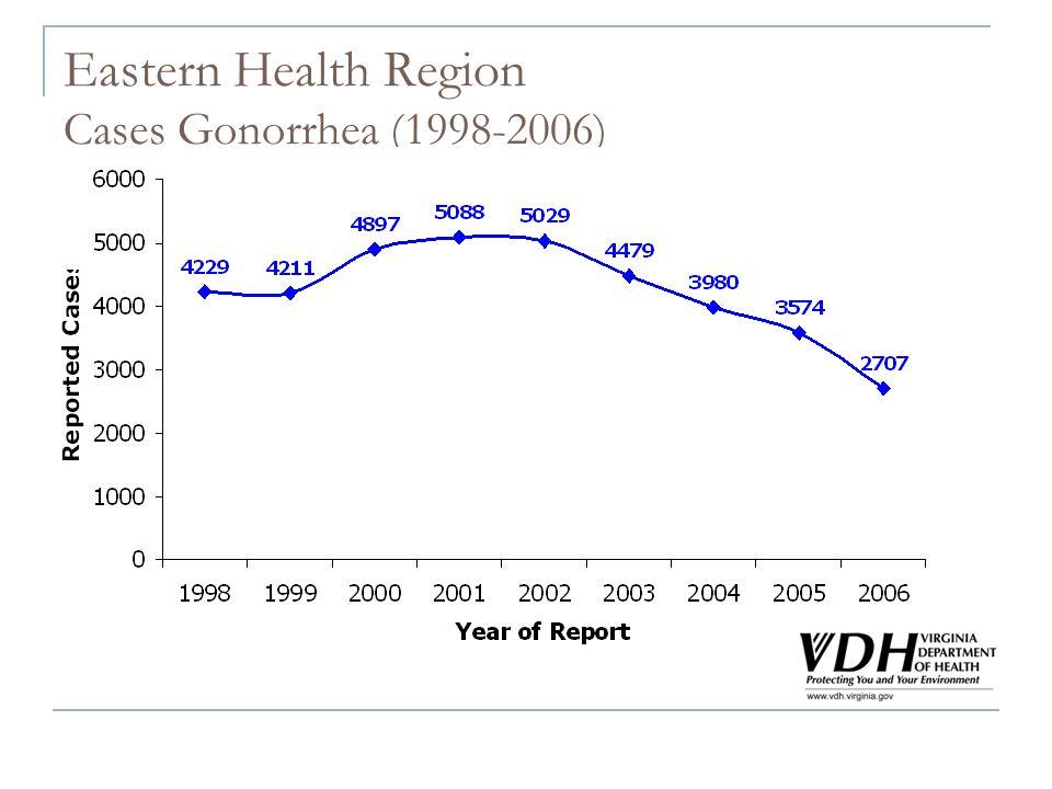 Eastern Health Region Cases Gonorrhea (1998-2006)