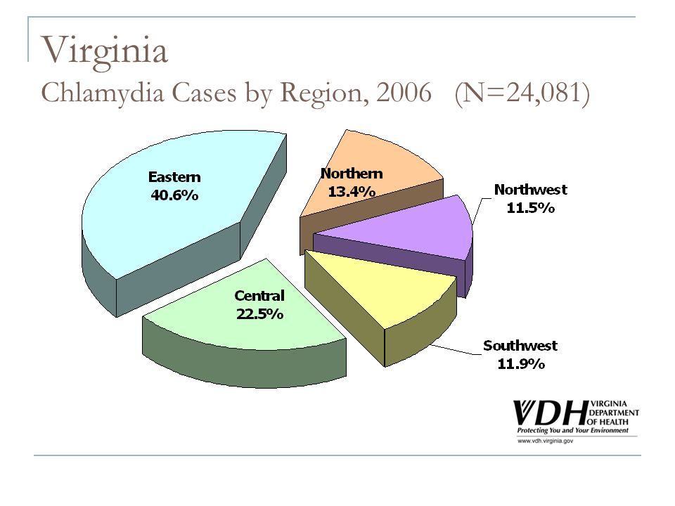 Virginia Chlamydia Cases by Region, 2006 (N=24,081)