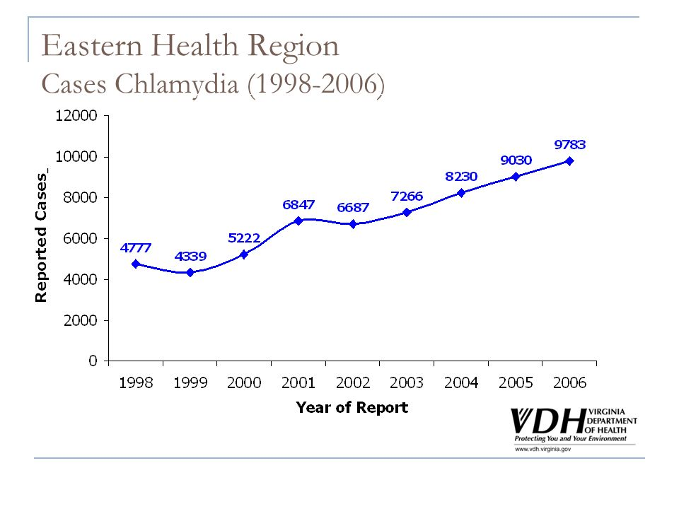 Eastern Health Region Cases Chlamydia (1998-2006)