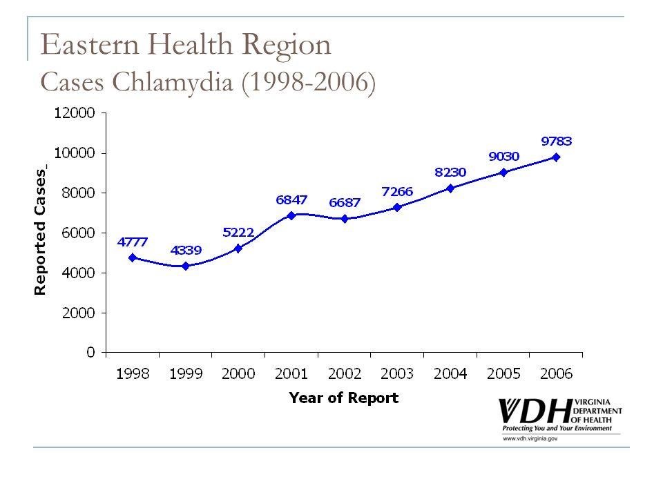 Eastern Health Region Cases Chlamydia (1998-2006)