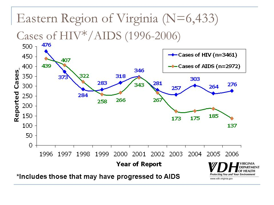 Eastern Region of Virginia (N=6,433) Cases of HIV * /AIDS (1996-2006) *Includes those that may have progressed to AIDS
