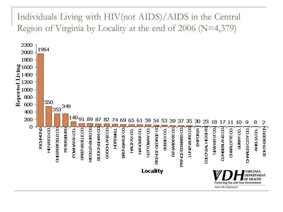 Individuals Living with HIV(not AIDS)/AIDS in the Central Region of Virginia by Locality at the end of 2006 (N=4,379)