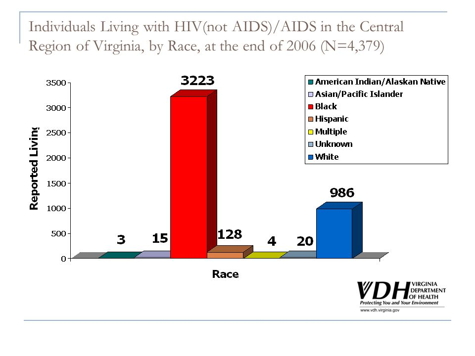 Individuals Living with HIV(not AIDS)/AIDS in the Central Region of Virginia, by Race, at the end of 2006 (N=4,379)
