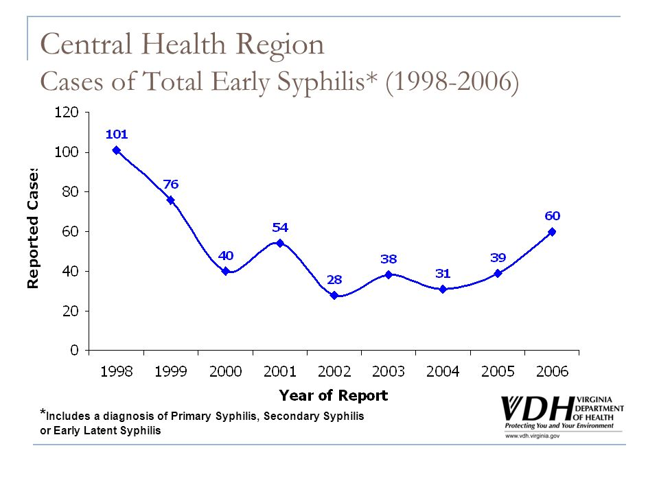 Central Health Region Cases of Total Early Syphilis* (1998-2006) * Includes a diagnosis of Primary Syphilis, Secondary Syphilis or Early Latent Syphil