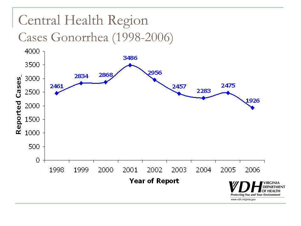 Central Health Region Cases Gonorrhea (1998-2006)