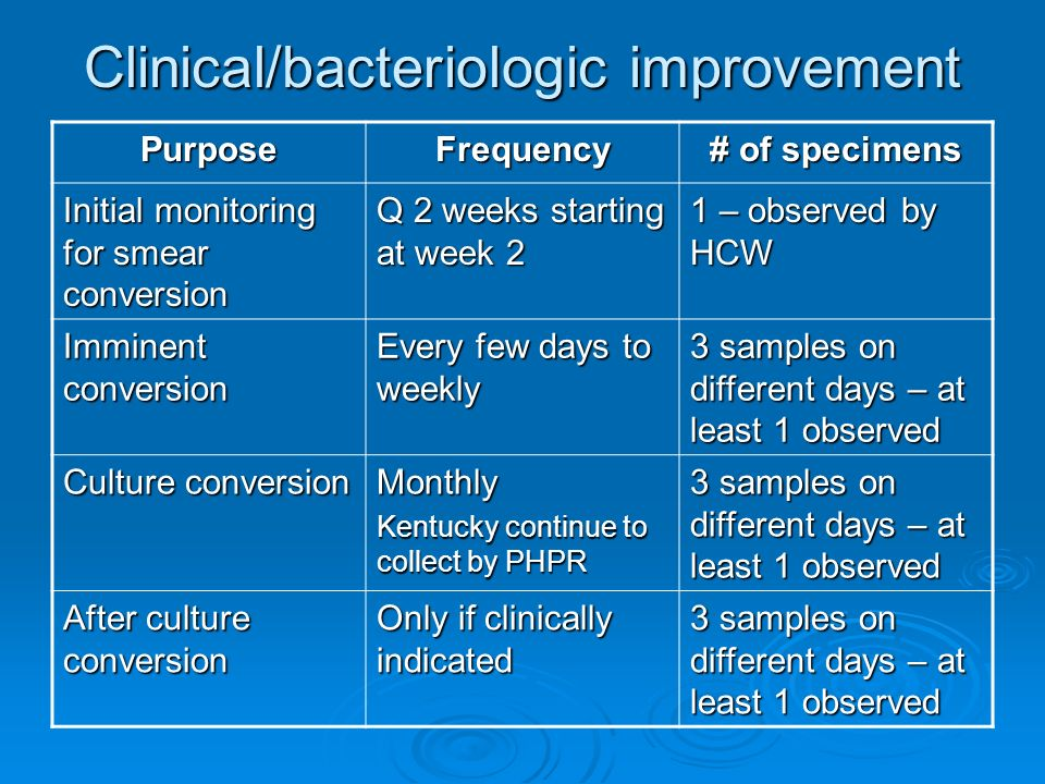 Clinical/bacteriologic improvement PurposeFrequency # of specimens Initial monitoring for smear conversion Q 2 weeks starting at week 2 1 – observed b