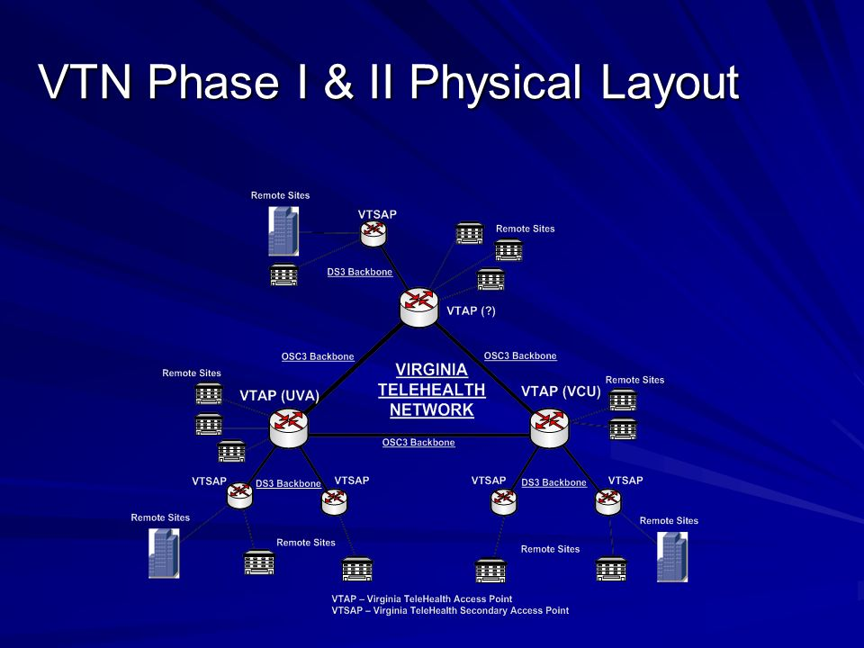 VTN Phase I & II Physical Layout