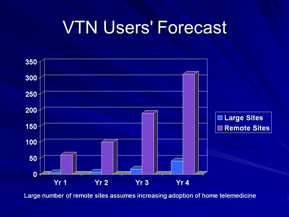VTN Users Forecast Large number of remote sites assumes increasing adoption of home telemedicine
