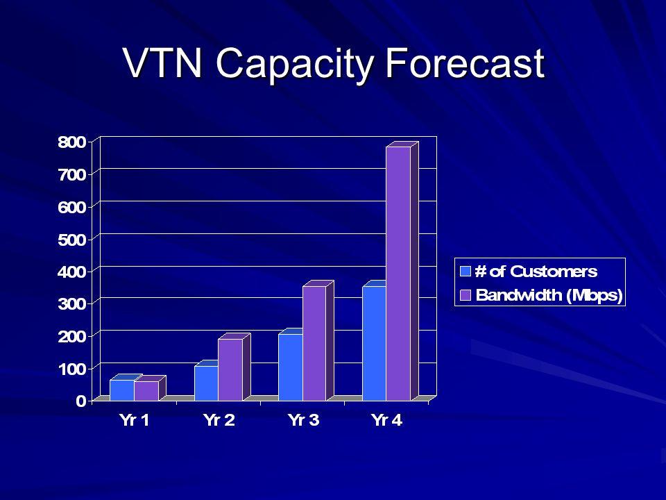 VTN Capacity Forecast