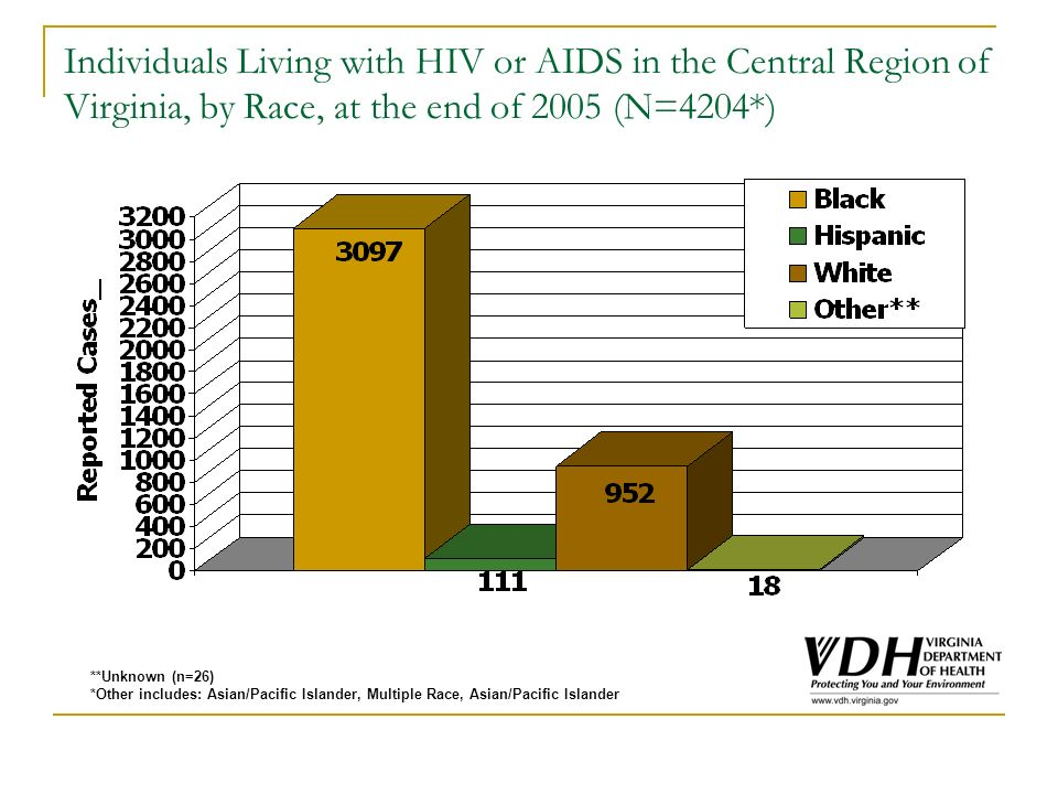 Individuals Living with HIV or AIDS in the Central Region of Virginia, by Race, at the end of 2005 (N=4204*) **Unknown (n=26) *Other includes: Asian/Pacific Islander, Multiple Race, Asian/Pacific Islander