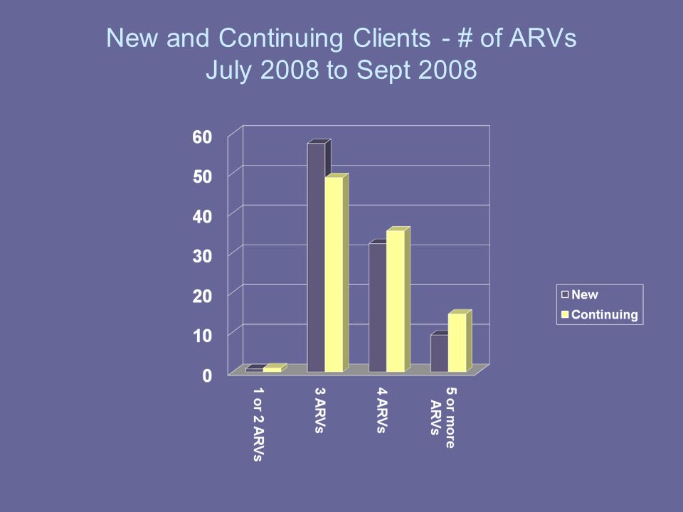 New and Continuing Clients - # of ARVs July 2008 to Sept 2008