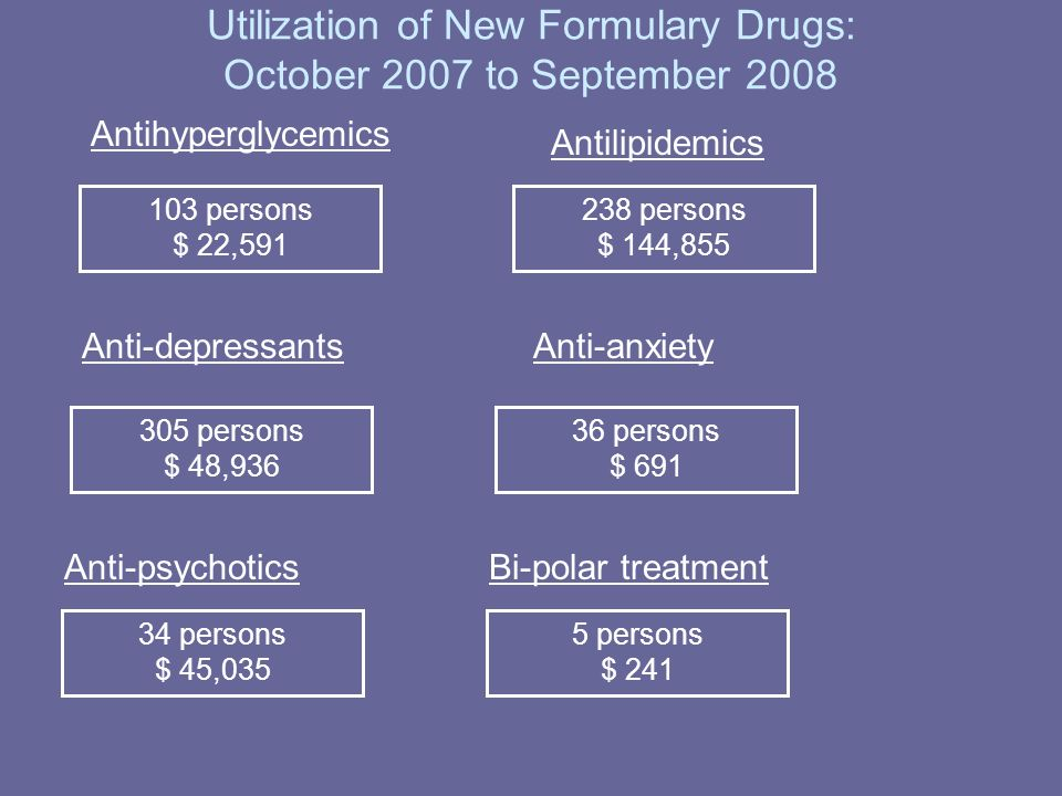 Utilization of New Formulary Drugs: October 2007 to September persons $ 22,591 Antihyperglycemics Antilipidemics 238 persons $ 144,855 Anti-depressants 305 persons $ 48, persons $ 45, persons $ 691 Anti-anxiety Anti-psychoticsBi-polar treatment 5 persons $ 241