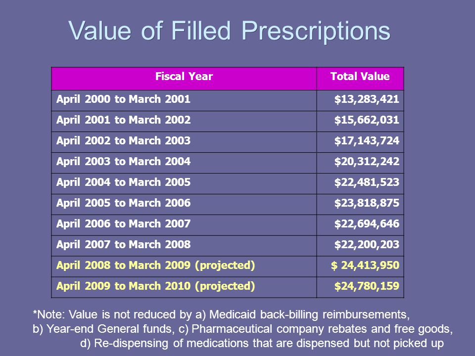 Value of Filled Prescriptions Fiscal YearTotal Value April 2000 to March 2001$13,283,421 April 2001 to March 2002$15,662,031 April 2002 to March 2003$17,143,724 April 2003 to March 2004$20,312,242 April 2004 to March 2005$22,481,523 April 2005 to March 2006$23,818,875 April 2006 to March 2007$22,694,646 April 2007 to March 2008$22,200,203 April 2008 to March 2009 (projected)$ 24,413,950 April 2009 to March 2010 (projected)$24,780,159 *Note: Value is not reduced by a) Medicaid back-billing reimbursements, b) Year-end General funds, c) Pharmaceutical company rebates and free goods, d) Re-dispensing of medications that are dispensed but not picked up