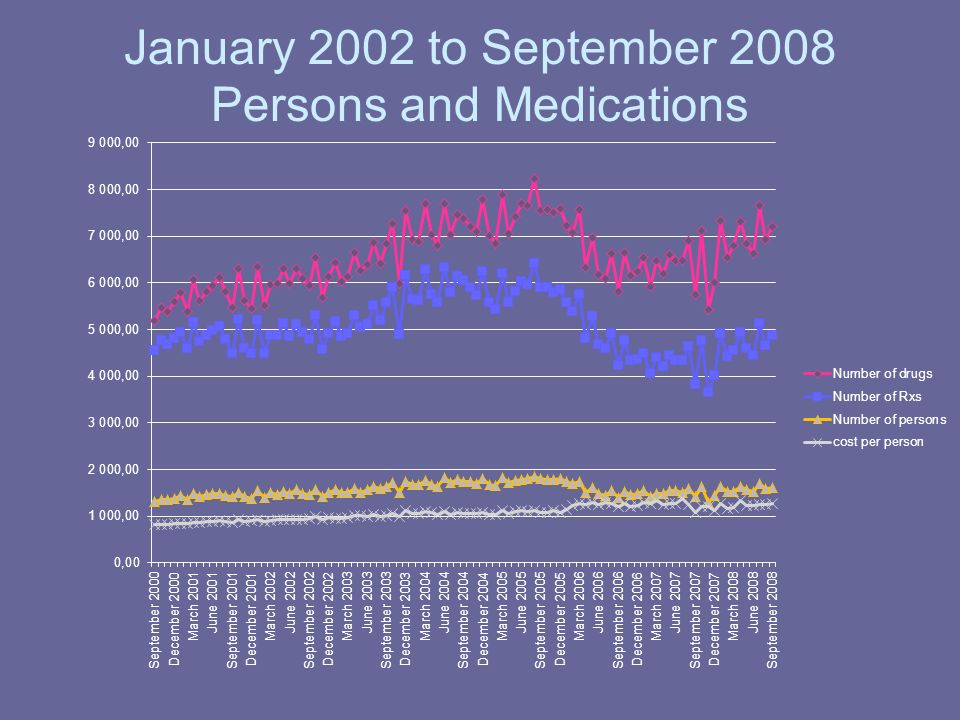 January 2002 to September 2008 Persons and Medications