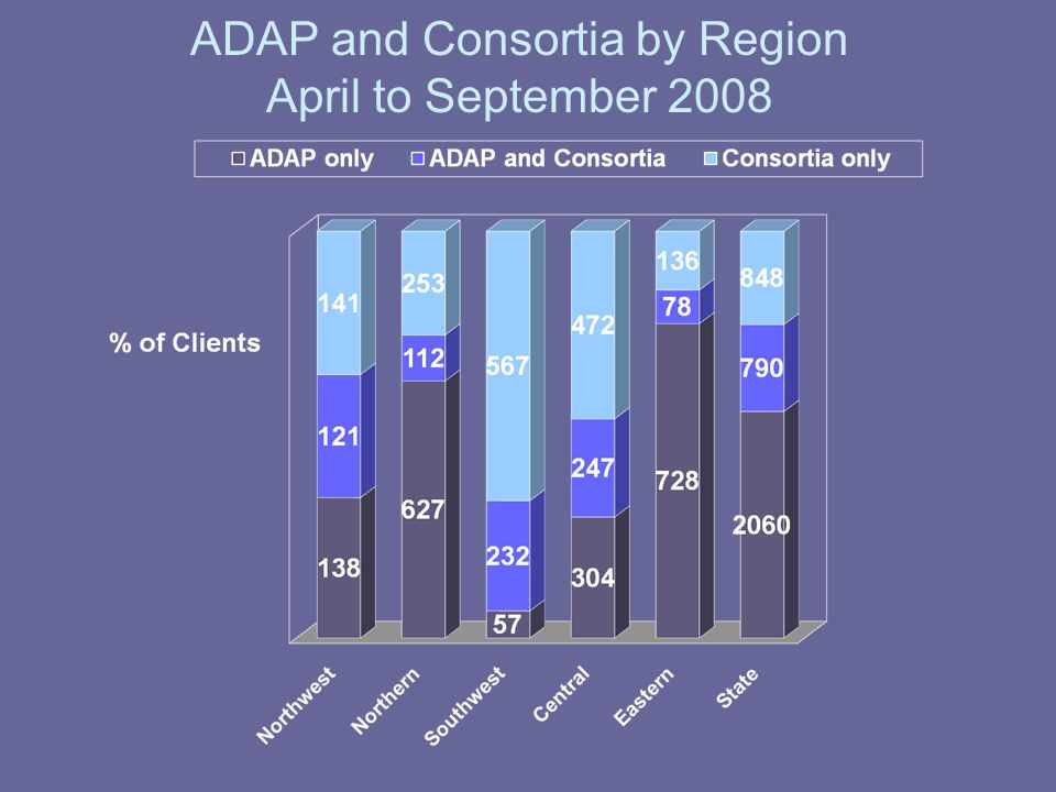 ADAP and Consortia by Region April to September 2008