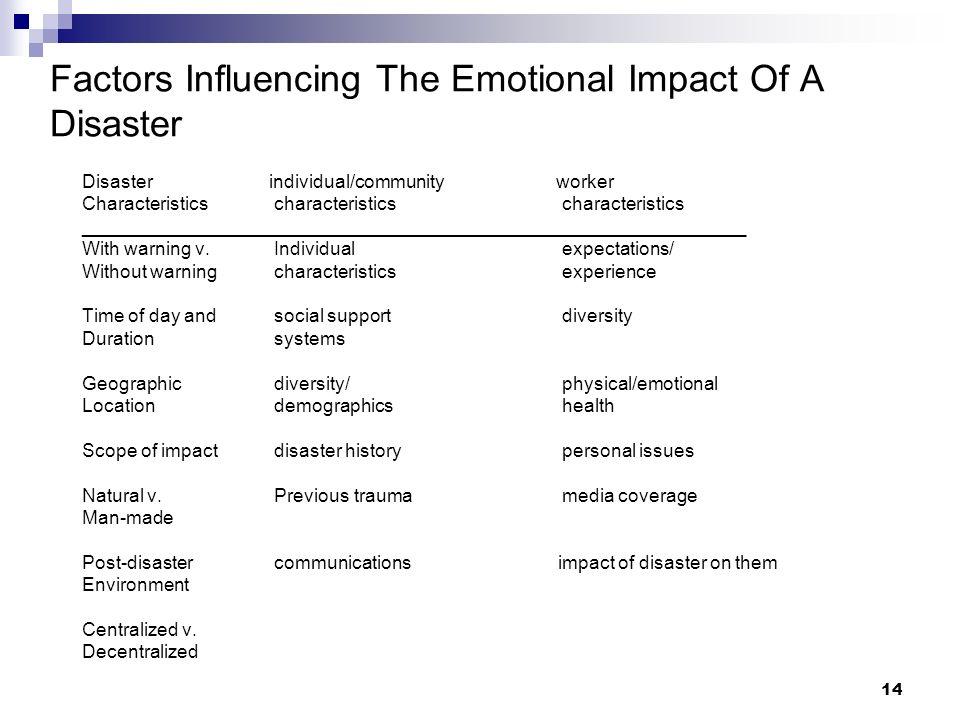 13 Stress Reactions to a Disaster Emotional EffectsCognitive Effects Shock Anger Despair Emotional numbing Terror Guilt Grief or sadness Irritability