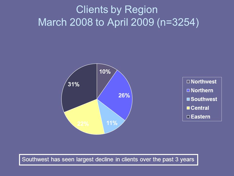 Clients by Region March 2008 to April 2009 (n=3254) Southwest has seen largest decline in clients over the past 3 years