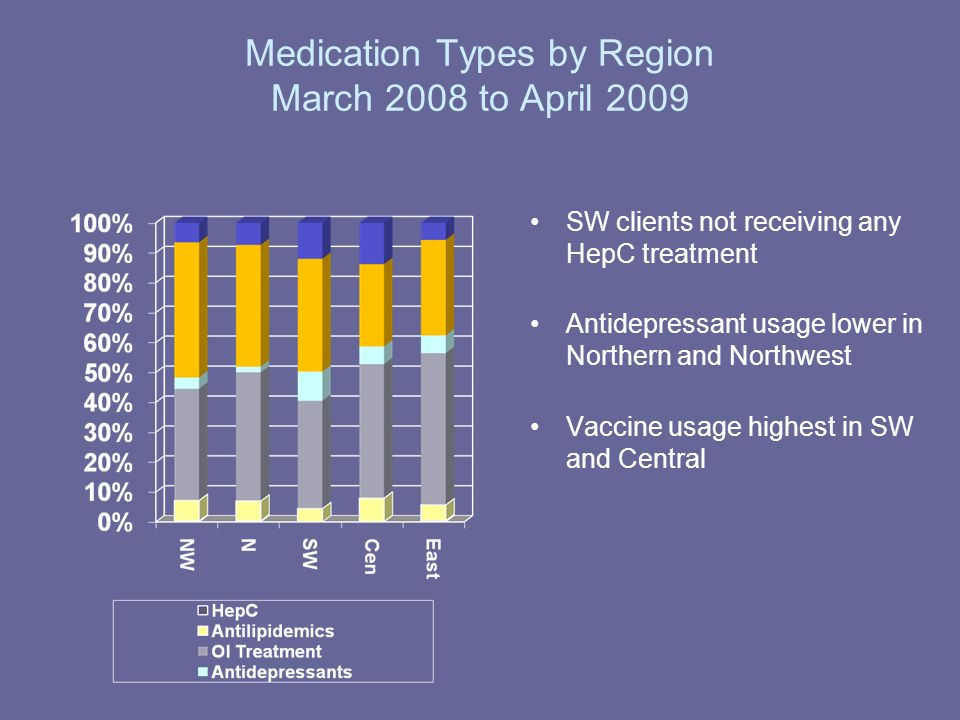 Medication Types by Region March 2008 to April 2009 SW clients not receiving any HepC treatment Antidepressant usage lower in Northern and Northwest V