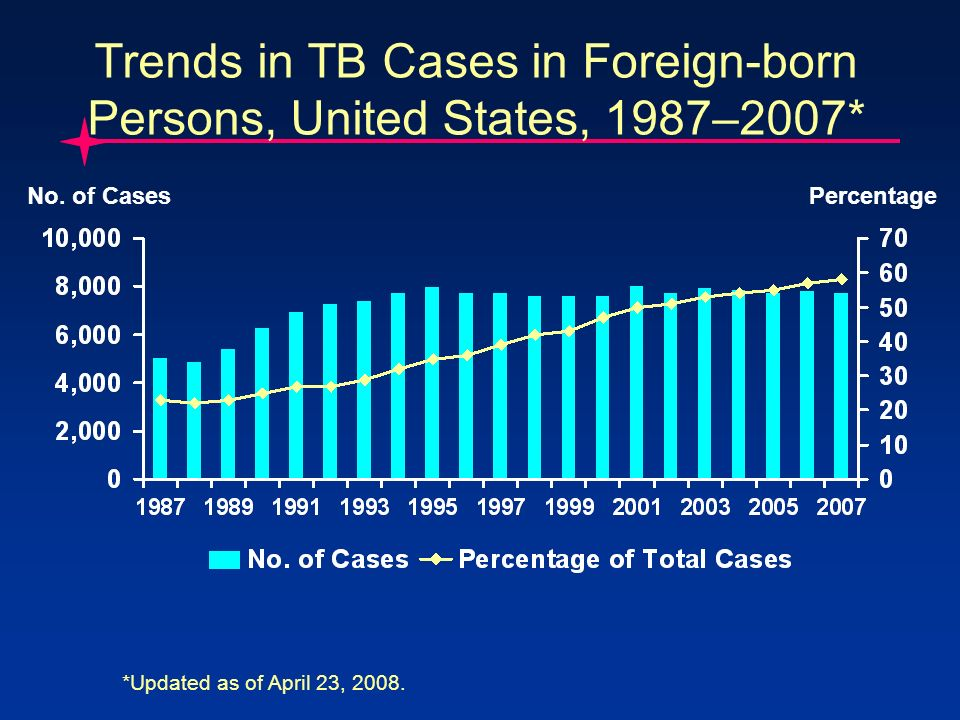 Trends in TB Cases in Foreign-born Persons, United States, 1987–2007* No.