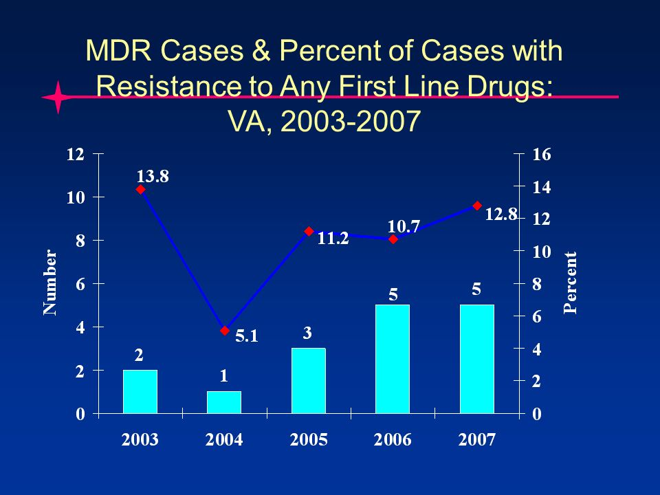 MDR Cases & Percent of Cases with Resistance to Any First Line Drugs: VA, 2003-2007