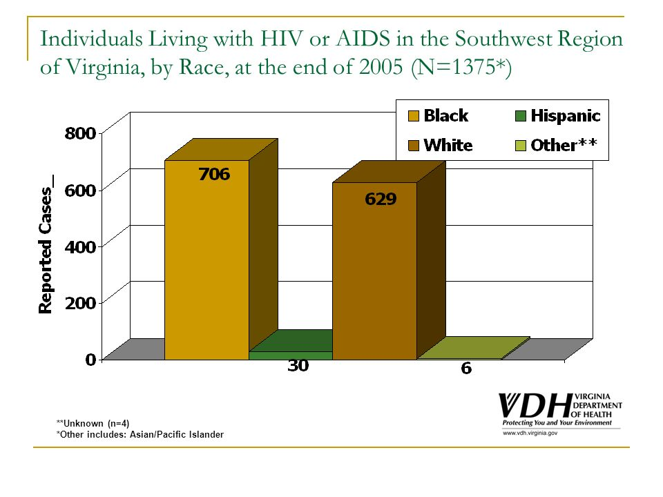 Individuals Living with HIV or AIDS in the Southwest Region of Virginia, by Race, at the end of 2005 (N=1375*) **Unknown (n=4) *Other includes: Asian/Pacific Islander