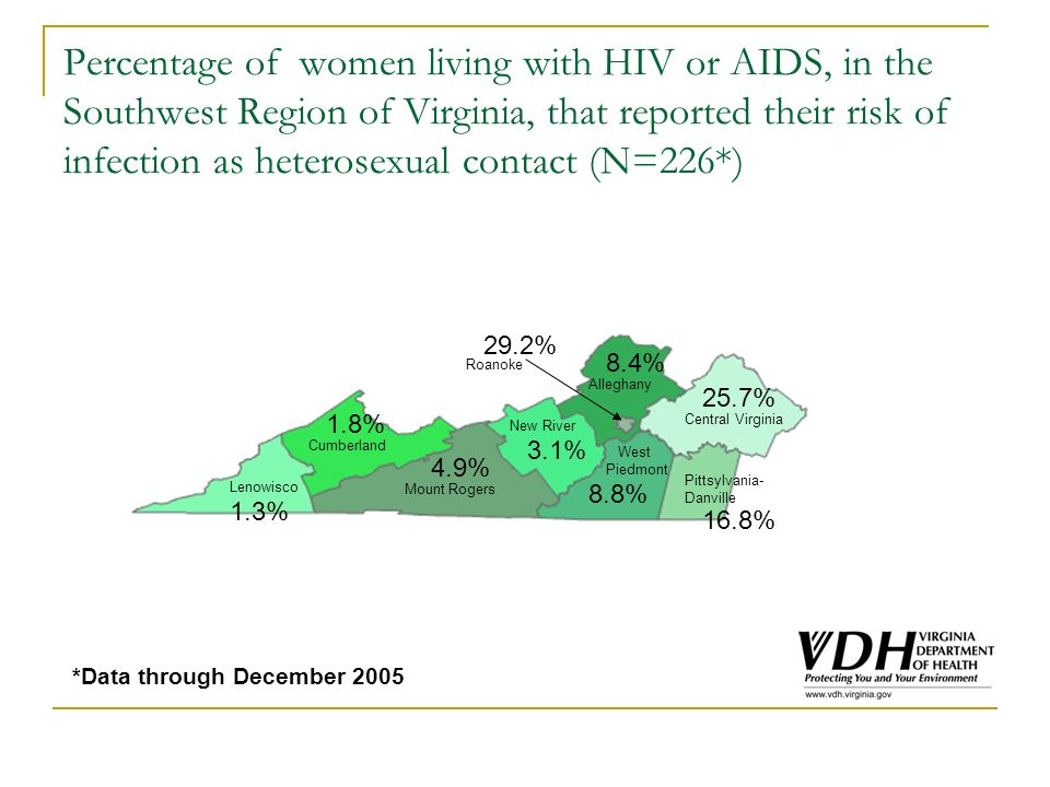 Percentage of women living with HIV or AIDS, in the Southwest Region of Virginia, that reported their risk of infection as heterosexual contact (N=226