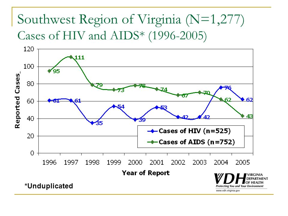 Southwest Region of Virginia (N=1,277) Cases of HIV and AIDS* (1996-2005) *Unduplicated