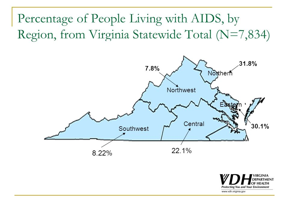 Percentage of People Living with AIDS, by Region, from Virginia Statewide Total (N=7,834) 22.1% Central 8.22% 7.8% Northern Northwest Southwest 31.8%