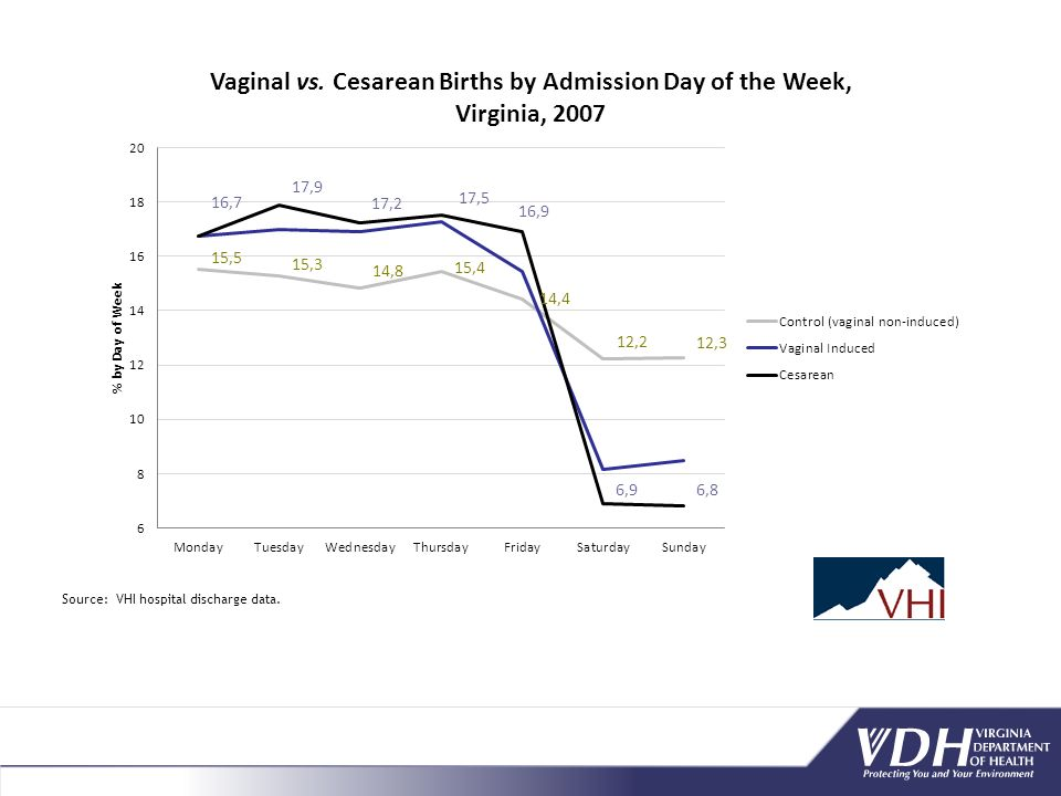 Region % of live births Northern 37.8 Central 35.8 Northwest 33.9 Eastern 32.6 Southwest 31.5 VIRGINIA 35.0 Cesareans by Region in Virginia, 2007 Source: VHI Hospital Discharge Data