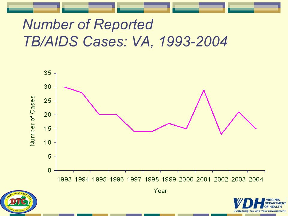 Number of Reported TB/AIDS Cases: VA, 1993-2004