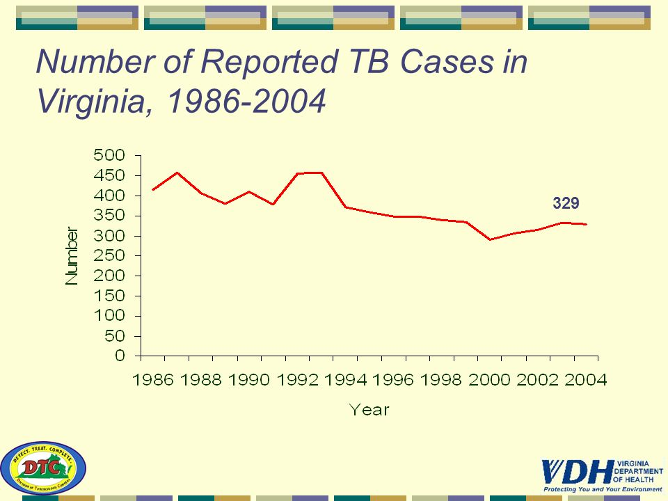 Number of Reported TB Cases in Virginia, 1986-2004 329