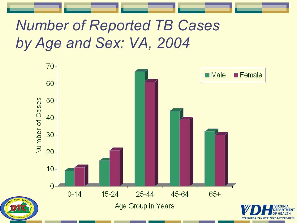Number of Reported TB Cases by Age and Sex: VA, 2004