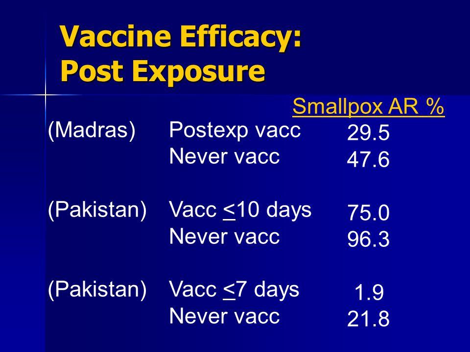 Vaccine Efficacy: Post Exposure Postexp vacc Never vacc Vacc <10 days Never vacc Vacc <7 days Never vacc Smallpox AR % 29.5 47.6 75.0 96.3 1.9 21.8 (M