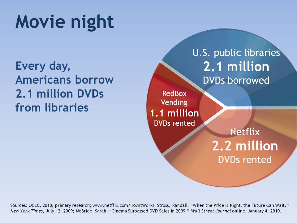Movie night Every day, Americans borrow 2.1 million DVDs from libraries