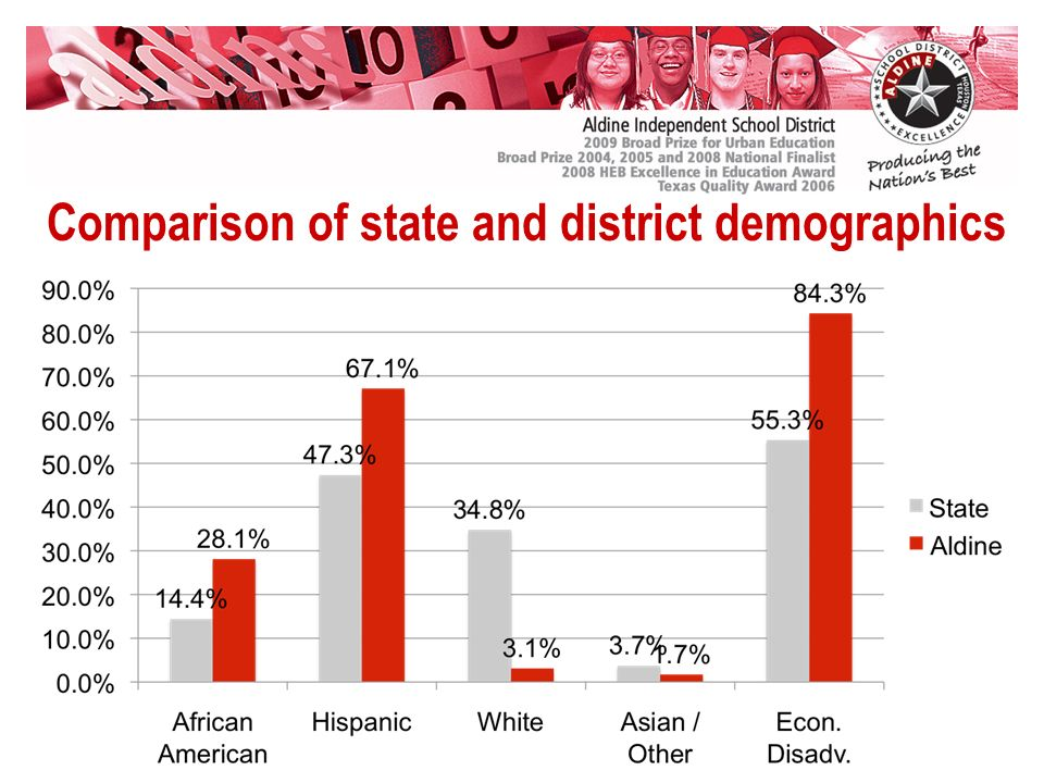 Comparison of state and district demographics