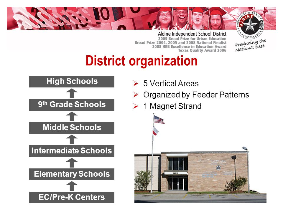 EC/Pre-K Centers Elementary Schools Intermediate Schools Middle Schools 9 th Grade Schools District organization 5 Vertical Areas Organized by Feeder Patterns 1 Magnet Strand High Schools