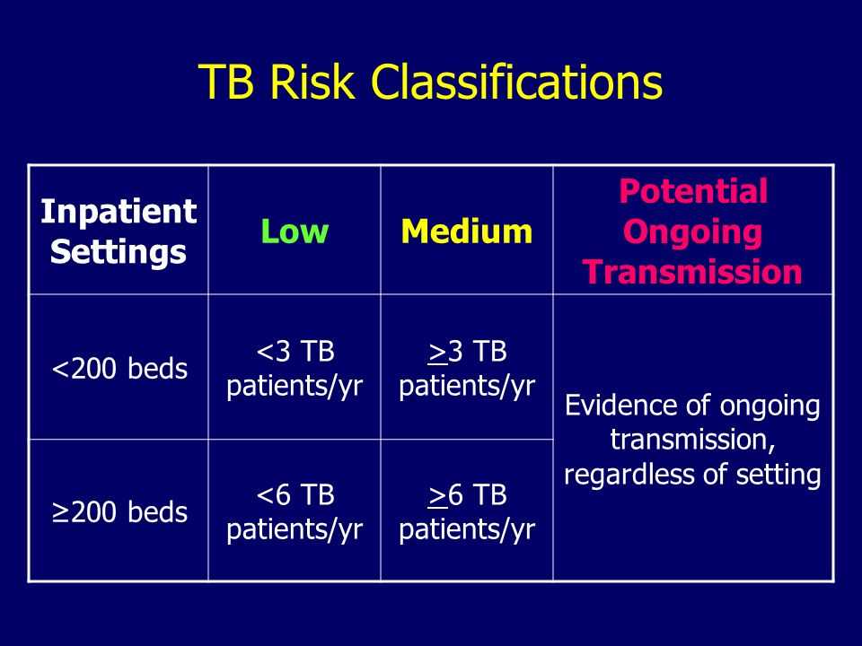 TB Risk Classifications Inpatient Settings LowMedium Potential Ongoing Transmission <200 beds <3 TB patients/yr >3 TB patients/yr Evidence of ongoing
