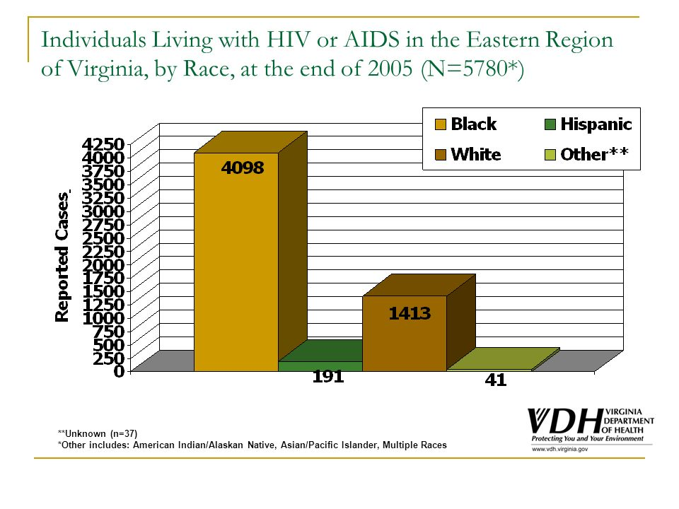 Individuals Living with HIV or AIDS in the Eastern Region of Virginia, by Race, at the end of 2005 (N=5780*) **Unknown (n=37) *Other includes: American Indian/Alaskan Native, Asian/Pacific Islander, Multiple Races