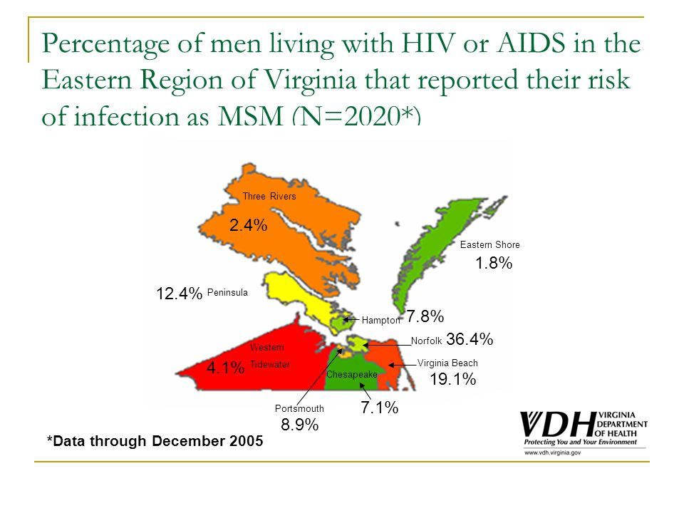 Percentage of men living with HIV or AIDS in the Eastern Region of Virginia that reported their risk of infection as MSM (N=2020*) 32% *Data through December 2005 Portsmouth 36.4% 7.8% Three Rivers Peninsula Eastern Shore Western Tidewater Chesapeake Virginia Beach Hampton Norfolk 2.4% 12.4% 4.1% 8.9% 7.1% 19.1% 1.8% Portsmouth 36.4% 7.8%